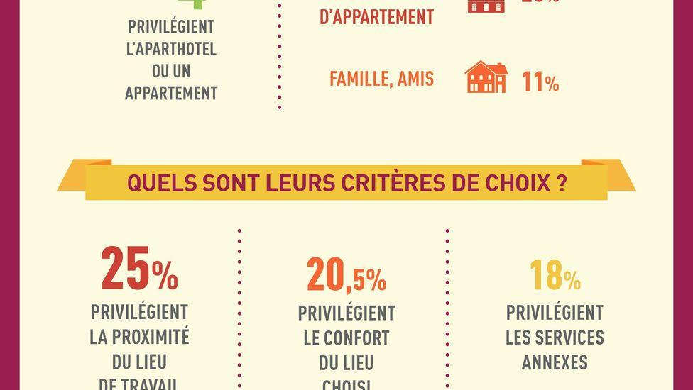 Une Etude sur le portrait des voyageurs d'affaires français proposée par les Aparthotels Adagio